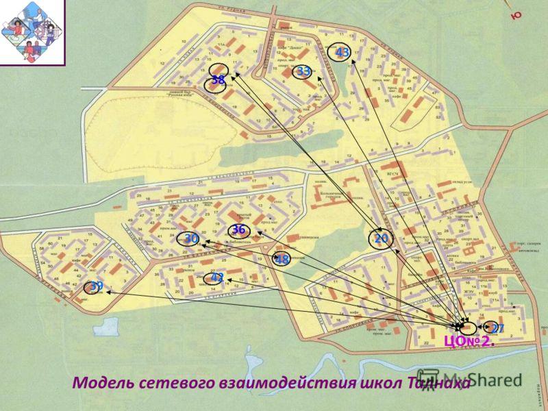 42 43 48 33 30 39 27 20 36 Модель сетевого взаимодействия школ Талнаха ЦО 2. 38
