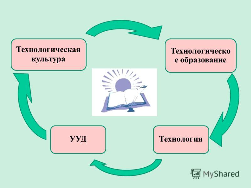 Технологическо е образование Технология Технологическая культура УУД