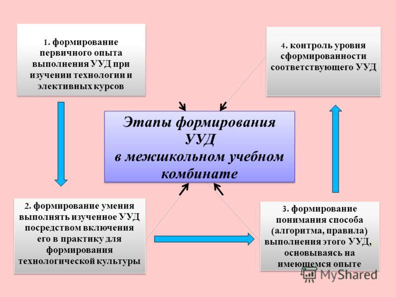 1. формирование первичного опыта выполнения УУД при изучении технологии и элективных курсов 4. контроль уровня сформированности соответствующего УУД 2. формирование умения выполнять изученное УУД посредством включения его в практику для формирования