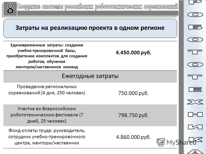 Затраты на реализацию проекта в одном регионе Единовременные затраты: создание учебно-тренировочной базы, приобретение комплектов для создания роботов, обучение менторов/наставников команд 4.450.000 руб. Ежегодные затраты Проведение региональных соре