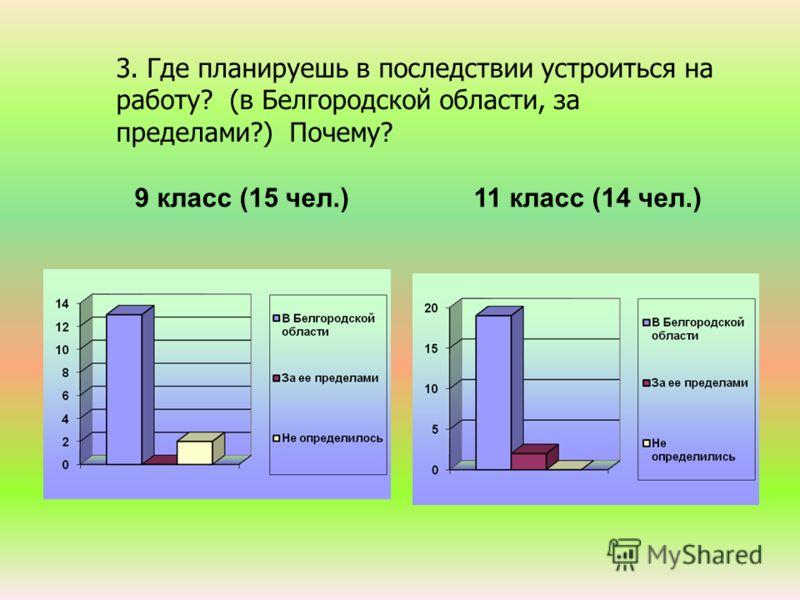 3. Где планируешь в последствии устроиться на работу? (в Белгородской области, за пределами?) Почему? 9 класс (15 чел.) 11 класс (14 чел.)
