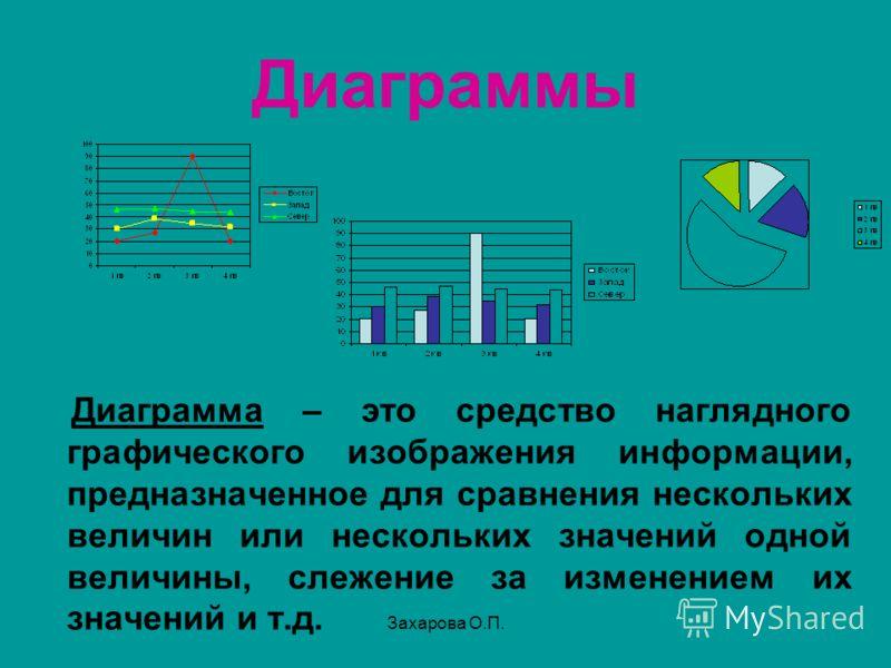 Диаграммы Диаграмма – это средство наглядного графического изображения информации, предназначенное для сравнения нескольких величин или нескольких значений одной величины, слежение за изменением их значений и т.д. Захарова О.П.