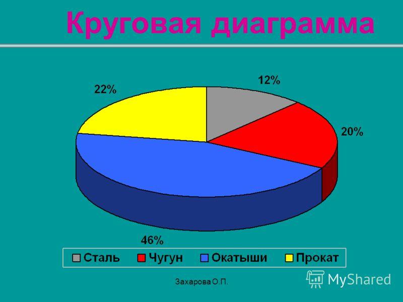 Круговая диаграмма Захарова О.П.