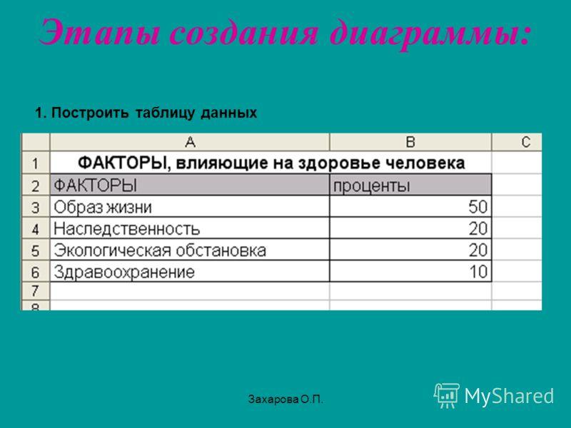 Этапы создания диаграммы: 1. Построить таблицу данных Захарова О.П.