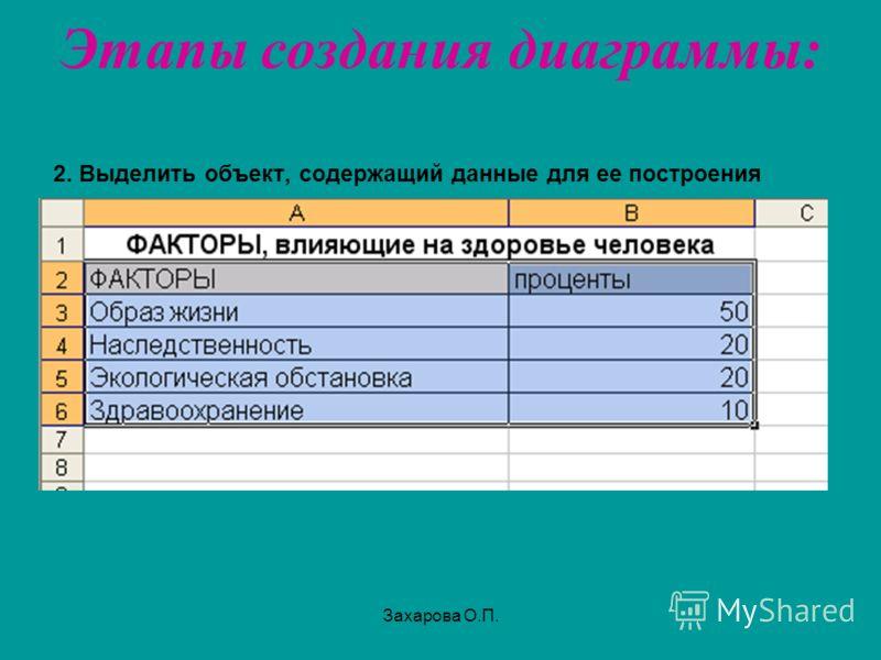 Этапы создания диаграммы: 2. Выделить объект, содержащий данные для ее построения Захарова О.П.