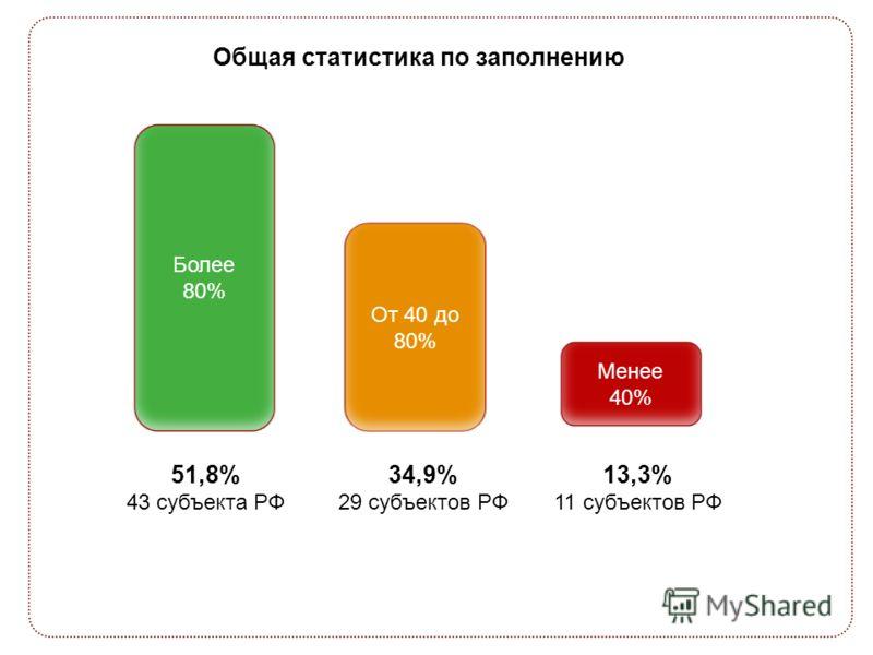 Этапы развития восприятия Общая статистика по заполнению Более 80% От 40 до 80% Менее 40% 51,8% 43 субъекта РФ 34,9% 29 субъектов РФ 13,3% 11 субъектов РФ