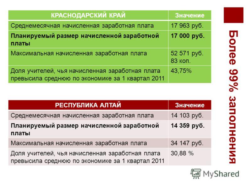 Более 99% заполнения Информационные показатели КРАСНОДАРСКИЙ КРАЙЗначение Среднемесячная начисленная заработная плата17 963 руб. Планируемый размер начисленной заработной платы 17 000 руб. Максимальная начисленная заработная плата52 571 руб. 83 коп.