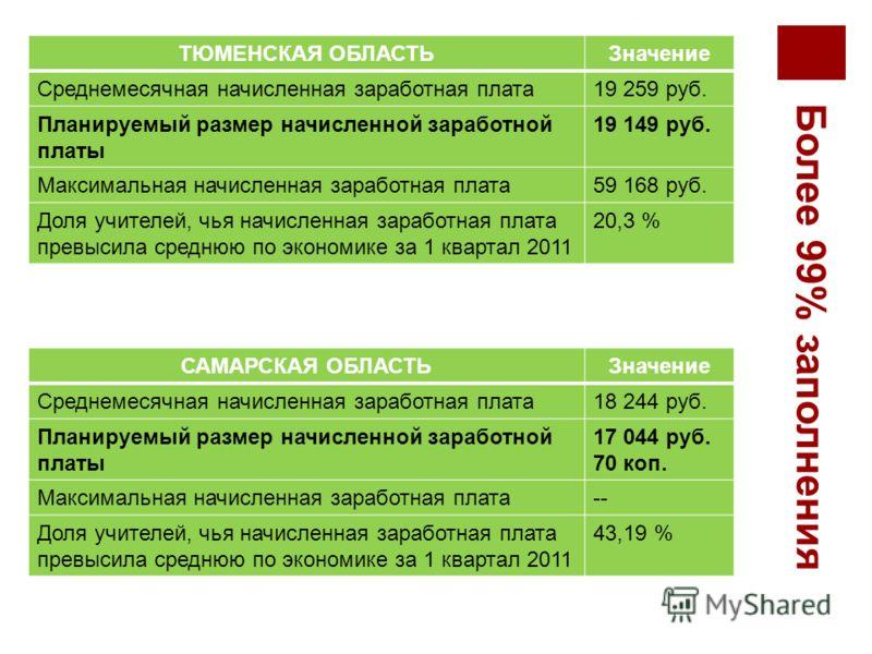 Более 99% заполнения Информационные показатели ТЮМЕНСКАЯ ОБЛАСТЬЗначение Среднемесячная начисленная заработная плата19 259 руб. Планируемый размер начисленной заработной платы 19 149 руб. Максимальная начисленная заработная плата59 168 руб. Доля учит