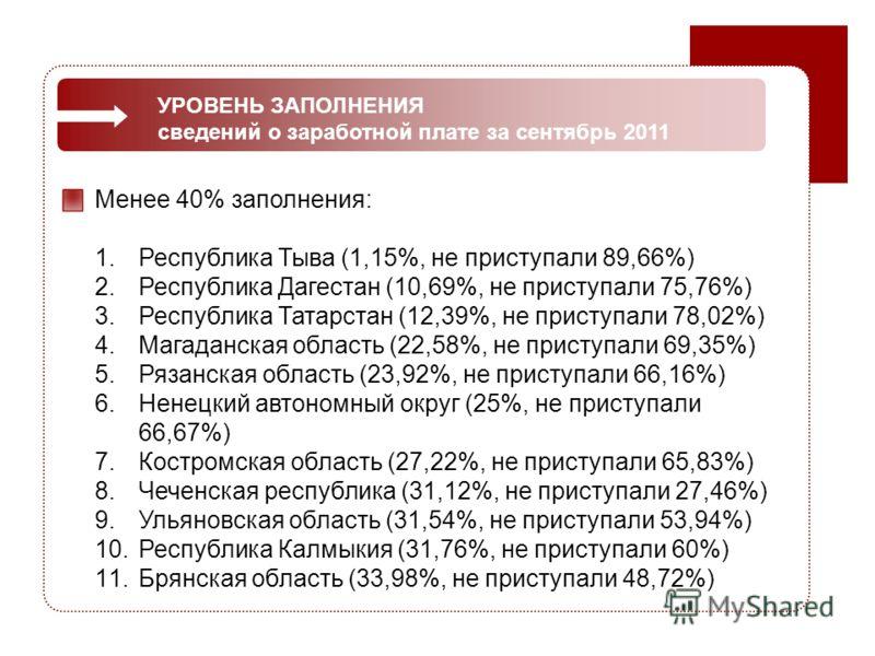 Этапы развития восприятия УРОВЕНЬ ЗАПОЛНЕНИЯ сведений о заработной плате за сентябрь 2011 Менее 40% заполнения: 1.Республика Тыва (1,15%, не приступали 89,66%) 2.Республика Дагестан (10,69%, не приступали 75,76%) 3.Республика Татарстан (12,39%, не пр