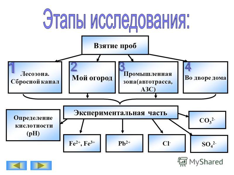 Н а основании химических свойств ионов исследовать состав почвы, взятой в разных районах г.Волгореченска
