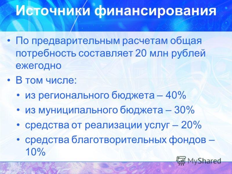 Источники финансирования По предварительным расчетам общая потребность составляет 20 млн рублей ежегодно В том числе: из регионального бюджета – 40% из муниципального бюджета – 30% средства от реализации услуг – 20% средства благотворительных фондов