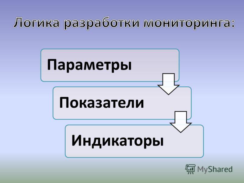 ПараметрыПоказатели Индикаторы