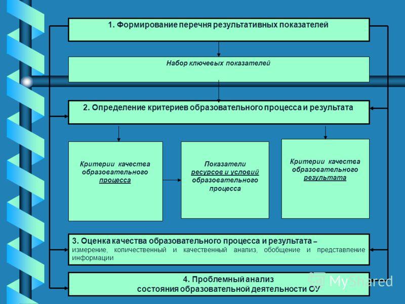 3. Оценка качества образовательного процесса и результата – измерение, количественный и качественный анализ, обобщение и представление информации Критерии качества образовательного процесса Критерии качества образовательного результата Показатели рес