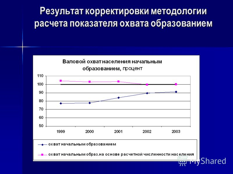 Результат корректировки методологии расчета показателя охвата образованием