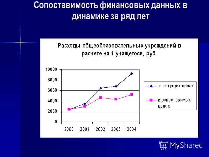 Сопоставимость финансовых данных в динамике за ряд лет