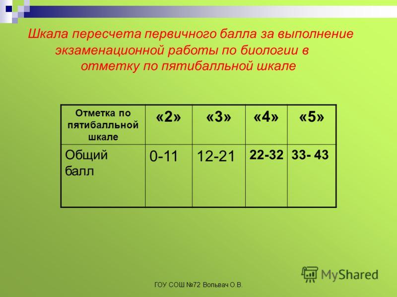 Шкала пересчета первичного балла за выполнение экзаменационной работы по биологии в отметку по пятибалльной шкале Отметка по пятибалльной шкале «2»«3»«4»«5» Общий балл 0-1112-21 22-3233- 43 ГОУ СОШ 72 Вольвач О.В.