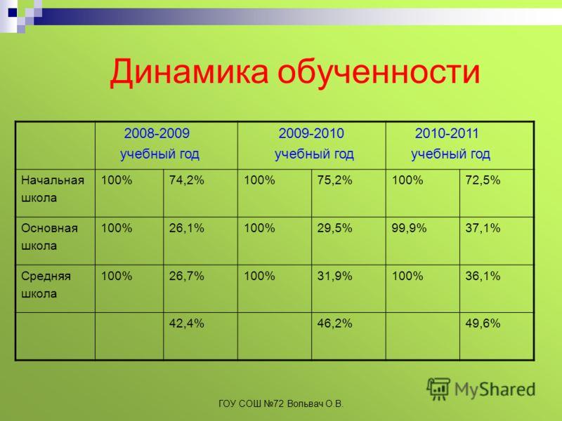 Динамика обученности 2008-2009 учебный год 2009-2010 учебный год 2010-2011 учебный год Начальная школа 100%74,2%100%75,2%100%72,5% Основная школа 100%26,1%100%29,5%99,9%37,1% Средняя школа 100%26,7%100%31,9%100%36,1% 42,4%46,2%49,6% ГОУ СОШ 72 Вольва
