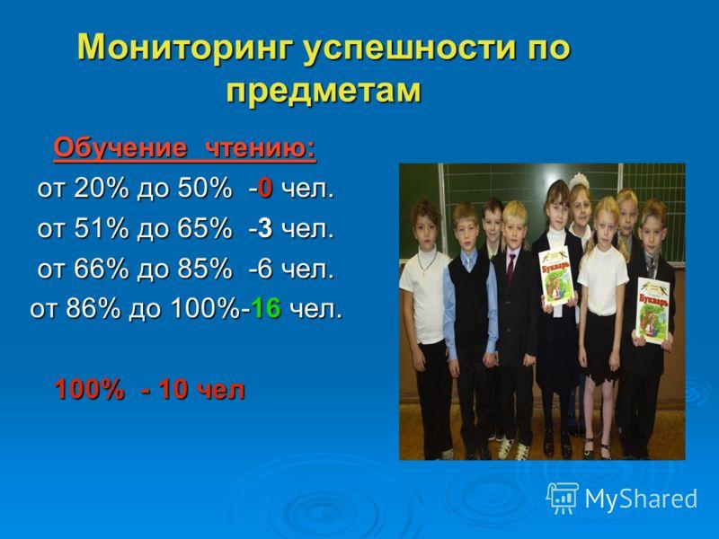 Мониторинг успешности по предметам Обучение чтению: Обучение чтению: от 20% до 50% -0 чел. от 20% до 50% -0 чел. от 51% до 65% -3 чел. от 51% до 65% -3 чел. от 66% до 85% -6 чел. от 66% до 85% -6 чел. от 86% до 100%-16 чел. 100% - 10 чел 100% - 10 че