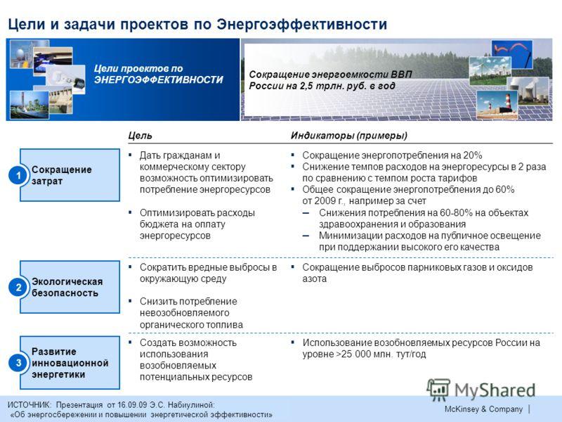 Проектный Офис Рабочей группы по Энергоэффективности Комиссии при Президенте Российской Федерации по модернизации и технологическому развитию экономики России Декабрь 2009 г.