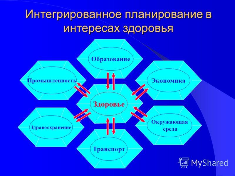 Интегрированное планирование в интересах здоровья Здоровье Транспорт Здравоохранение Промышленность Образование Экономика Окружающая среда