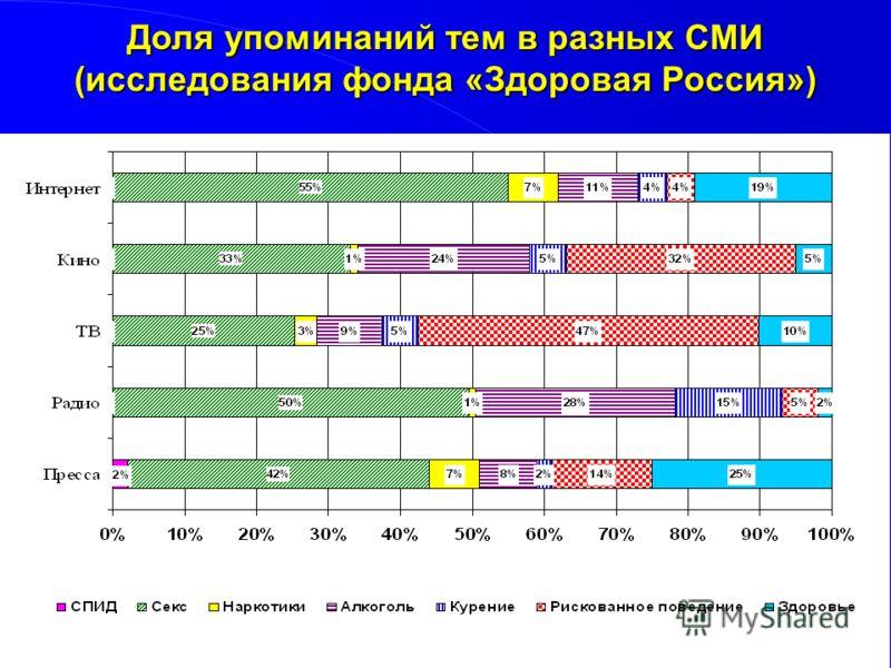 Доля упоминаний тем в разных СМИ (исследования фонда «Здоровая Россия»)