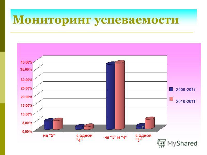 Мониторинг успеваемости 0,00% 5,00% 10,00% 15,00% 20,00% 25,00% 30,00% 35,00% 40,00% на 5 с одной 4 на 5 и 4 с одной 3 2009-201 1 2010-2011