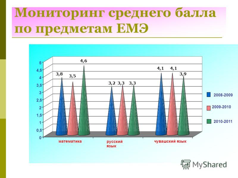 Мониторинг среднего балла по предметам ЕМЭ 4,6 3,3 3,9 3,5 3,8 3,33,2 4,1