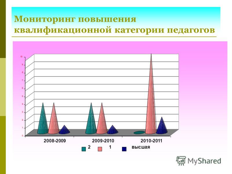 Мониторинг повышения квалификационной категории педагогов 0 1 2 3 4 5 6 7 8 9 10 2008-20092009-20102010-2011 2 1высшая