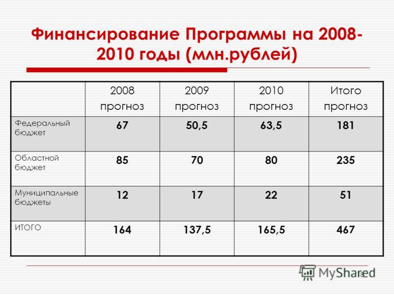 18 Финансирование Программы на 2008- 2010 годы (млн.рублей) 2008 прогноз 2009 прогноз 2010 прогноз Итого прогноз Федеральный бюджет 6750,563,5181 Областной бюджет 857080235 Муниципальные бюджеты 12172251 ИТОГО 164164137,5165,5467