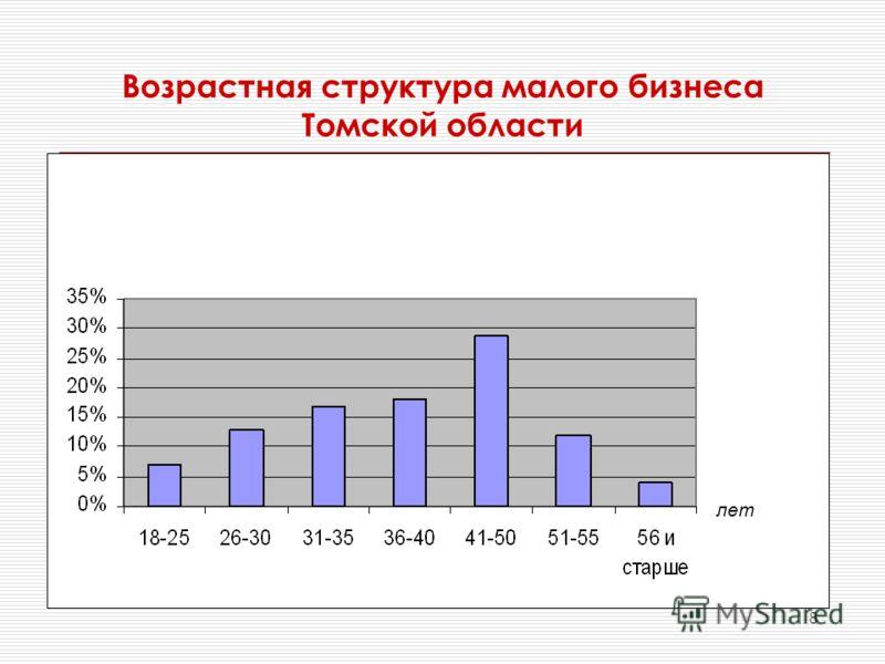 8 Возрастная структура малого бизнеса Томской области лет