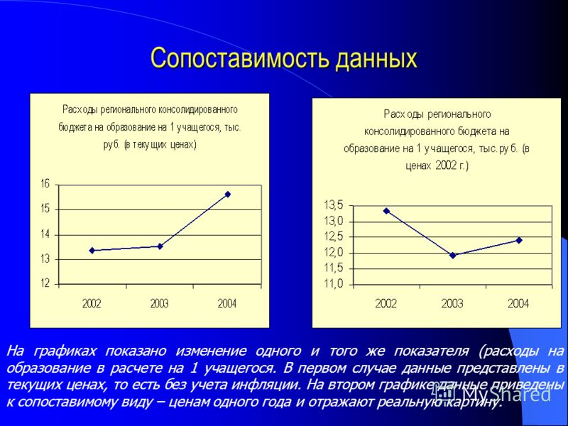 Сопоставимость данных На графиках показано изменение одного и того же показателя (расходы на образование в расчете на 1 учащегося. В первом случае данные представлены в текущих ценах, то есть без учета инфляции. На втором графике данные приведены к с
