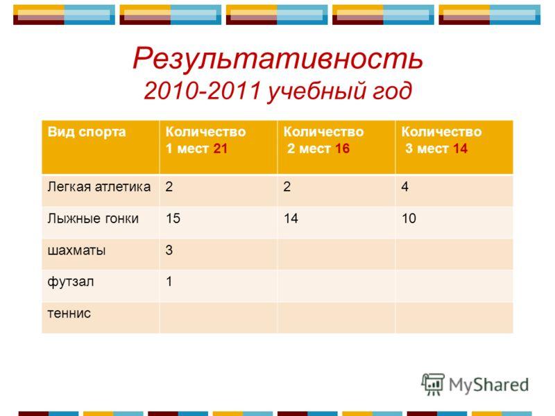 Результативность 2010-2011 учебный год Вид спортаКоличество 1 мест 21 Количество 2 мест 16 Количество 3 мест 14 Легкая атлетика224 Лыжные гонки151410 шахматы3 футзал1 теннис