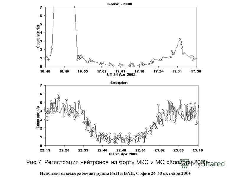 Исполнительная рабочая группа РАН и БАН, София 26-30 октября 2004 Рис.7. Регистрация нейтронов на борту МКС и МС «Колибри-2000»