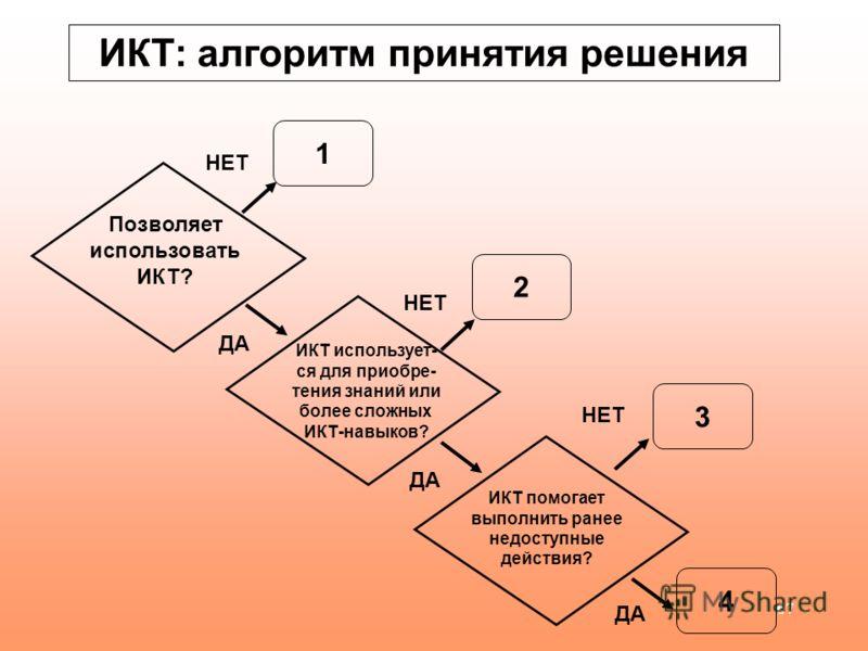 67 ИКТ: алгоритм принятия решения Позволяет использовать ИКТ? ИКТ использует- ся для приобре- тения знаний или более сложных ИКТ-навыков? ИКТ помогает выполнить ранее недоступные действия? 1 2 3 4 НЕТ ДА