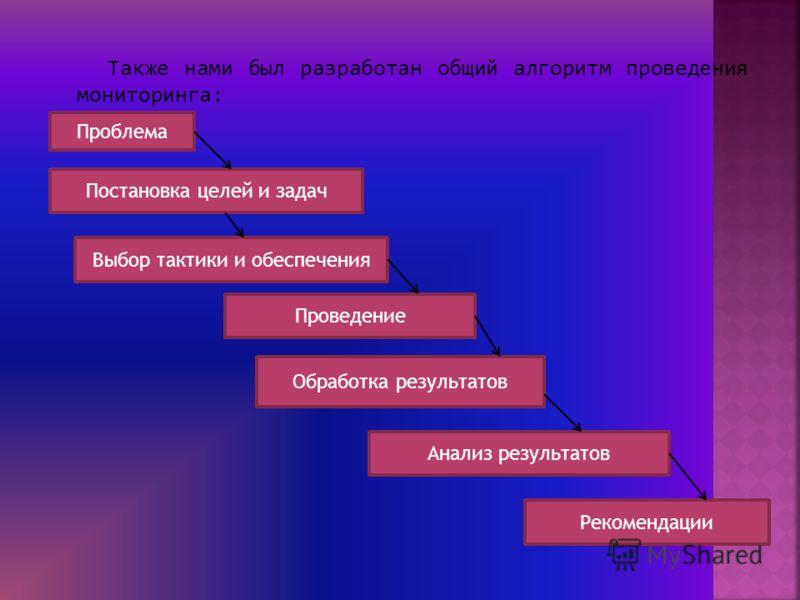 Также нами был разработан общий алгоритм проведения мониторинга: Проблема Постановка целей и задач Выбор тактики и обеспечения Проведение Обработка результатов Анализ результатов Рекомендации