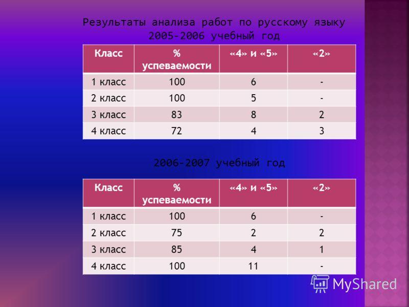 Результаты анализа работ по русскому языку 2005-2006 учебный год Класс% успеваемости «4» и «5»«2» 1 класс1006- 2 класс1005- 3 класс8382 4 класс7243 2006-2007 учебный год Класс% успеваемости «4» и «5»«2» 1 класс1006- 2 класс7522 3 класс8541 4 класс100