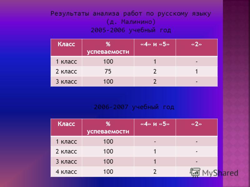Результаты анализа работ по русскому языку (д. Малинино) 2005-2006 учебный год Класс% успеваемости «4» и «5»«2» 1 класс1001- 2 класс7521 3 класс1002- 2006-2007 учебный год Класс% успеваемости «4» и «5»«2» 1 класс100-- 2 класс1001- 3 класс1001- 4 клас