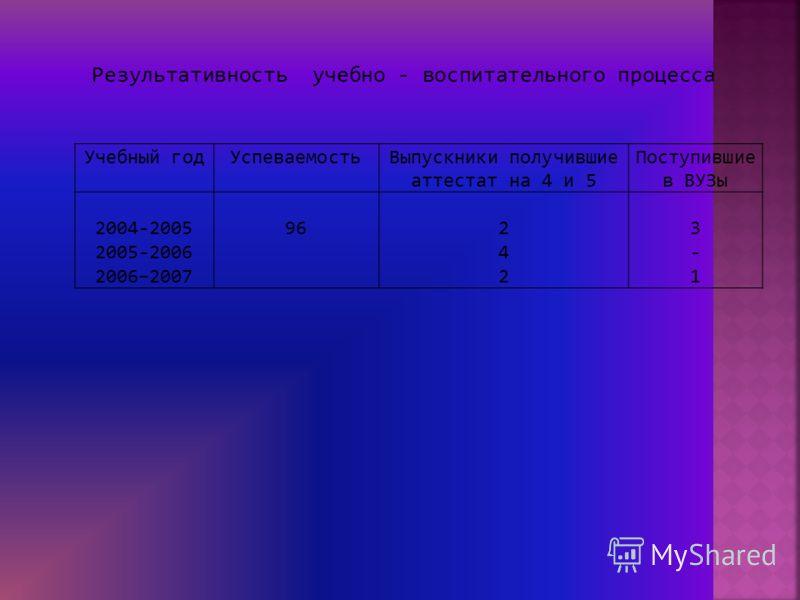 Учебный годУспеваемостьВыпускники получившие аттестат на 4 и 5 Поступившие в ВУЗы 2004-2005 2005-2006 2006–2007 96242242 3-13-1 Результативность учебно - воспитательного процесса