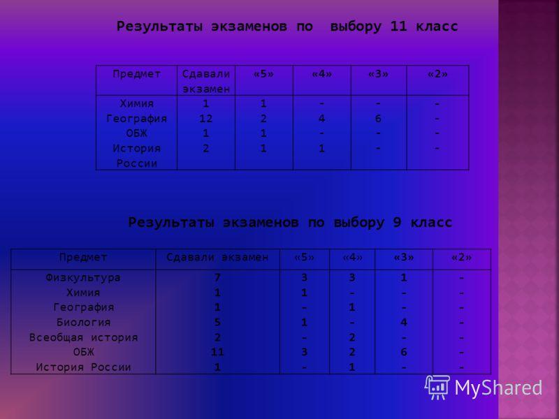 ПредметСдавали экзамен «5»«4»«3»«2» Химия География ОБЖ История России 1 12 1 2 12111211 -4-1-4-1 -6---6-- -------- ПредметСдавали экзамен«5»«4»«3»«2» Физкультура Химия География Биология Всеобщая история ОБЖ История России 7 1 5 2 11 1 31-1-3-31-1-3