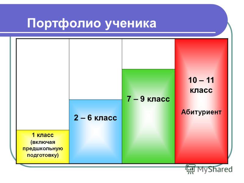 Портфолио ученика 10 – 11 класс Абитуриент 7 – 9 класс 2 – 6 класс 1 класс (включая предшкольную подготовку)