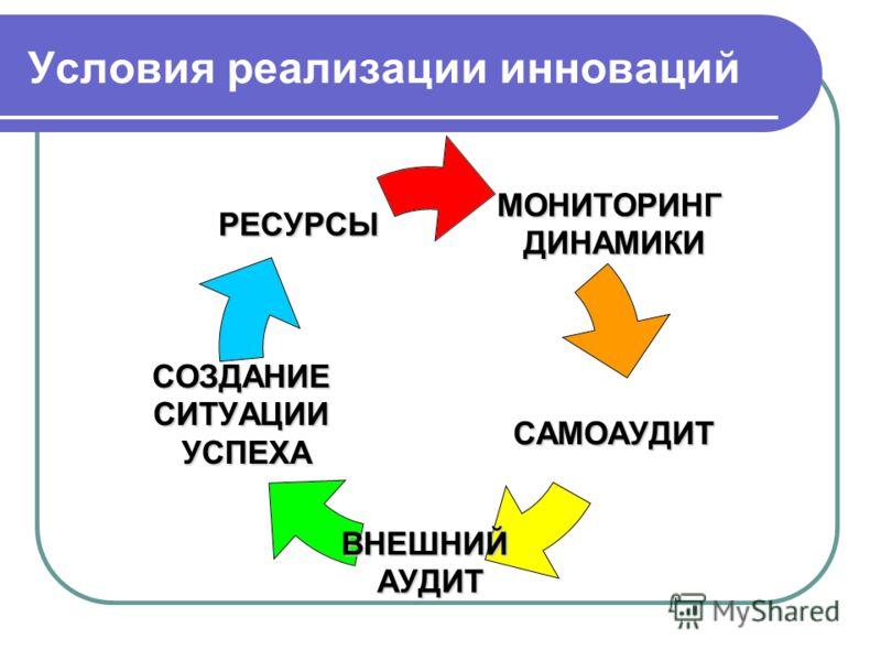 Условия реализации инноваций МОНИТОРИНГ МОНИТОРИНГ ДИНАМИКИ ДИНАМИКИ САМОАУДИТ ВНЕШНИЙАУДИТ СОЗДАНИЕСИТУАЦИИУСПЕХА РЕСУРСЫ