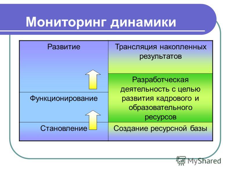 Мониторинг динамики РазвитиеТрансляция накопленных результатов Разработческая деятельность с целью развития кадрового и образовательного ресурсов Функционирование СтановлениеСоздание ресурсной базы
