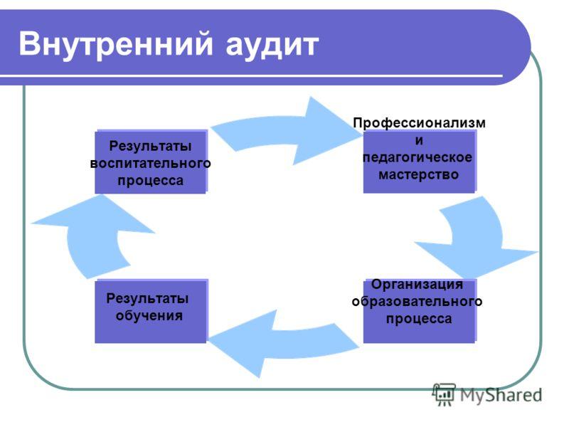 Внутренний аудит Профессионализм и педагогическое мастерство Организация образовательного процесса Результаты обучения Результаты воспитательного процесса