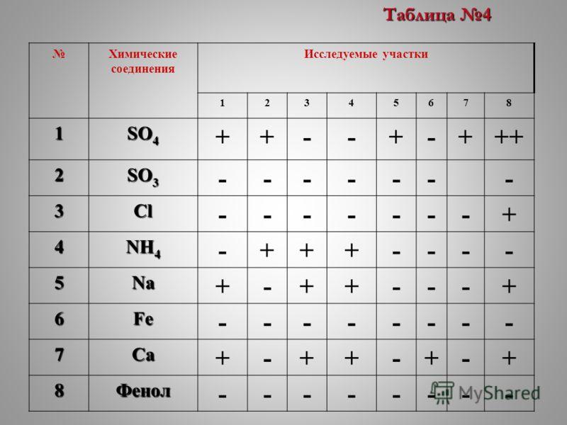 Химические соединения Исследуемые участки 12345678 1 SO 4 ++--+-+++ 2 SO 3 ------- 3Cl -------+ 4 NH 4 -+++---- 5Na +-++---+ 6Fe -------- 7Ca +-++-+-+ 8Фенол -------- Таблица 4