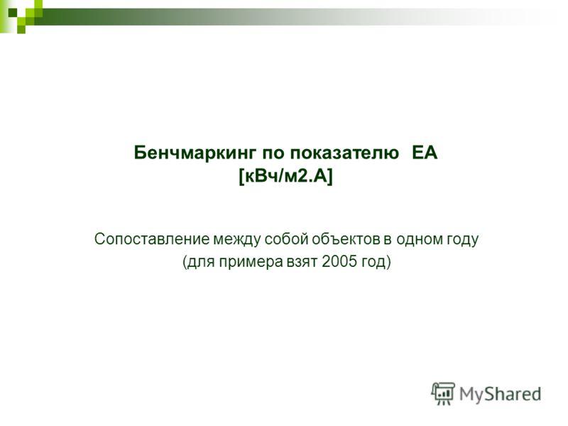Бенчмаркинг по показателю EA [кВч/м2.A] Сопоставление между собой объектов в одном году (для примера взят 2005 год)