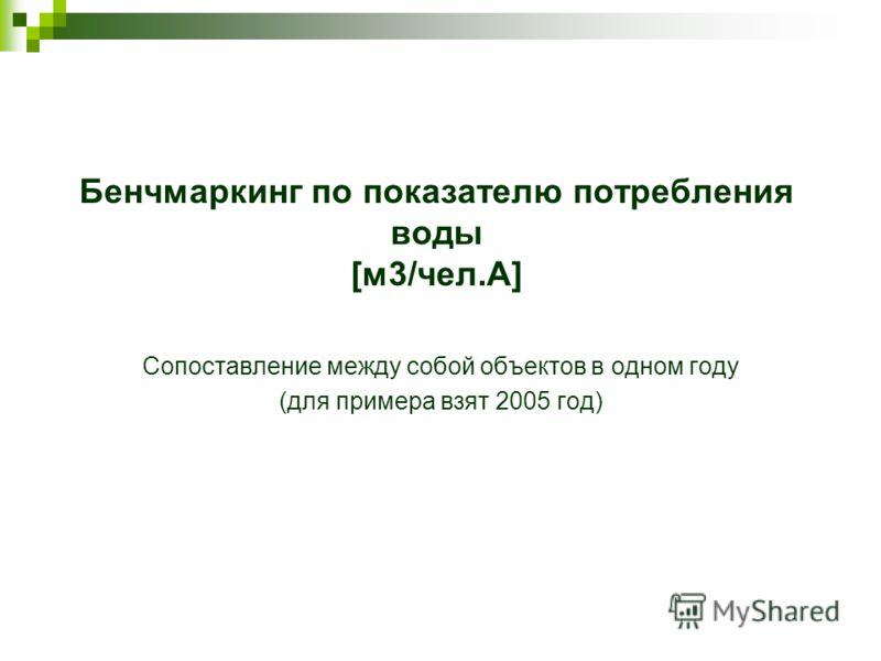 Бенчмаркинг по показателю потребления воды [м3/чел.A] Сопоставление между собой объектов в одном году (для примера взят 2005 год)