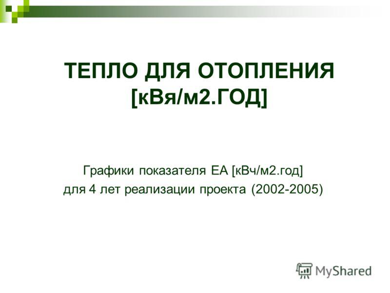 ТЕПЛО ДЛЯ ОТОПЛЕНИЯ [кВя/м2.ГОД] Графики показателя EA [кВч/м2.год] для 4 лет реализации проекта (2002-2005)