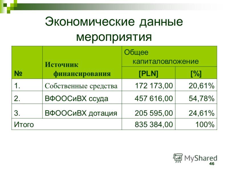 46 Экономические данные мероприятия Источник финансирования Общее капиталовложение [PLN][%] 1. Собственные средства 172 173,0020,61% 2.ВФООСиВХ ссуда457 616,0054,78% 3.ВФООСиВХ дотация205 595,0024,61% Итого835 384,00100%