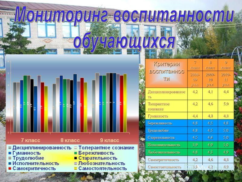 Критерии воспитаннос ти 7 класс 8 класс 9 класс 2008- 09 уч.г. 2009- 10 уч.г. 2010- 11 уч.г. Дисциплинированнос ть 4,24,14,4 Толерантное сознание 4,24,65,0 Гуманность4,44,84,8 Бережливость4,84,54,8 Трудолюбие4,84,55,0 Старательность4,54,45,0 Исполнит