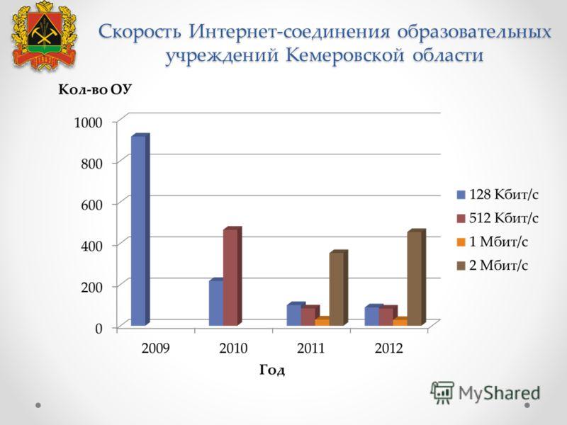 Скорость Интернет-соединения образовательных учреждений Кемеровской области